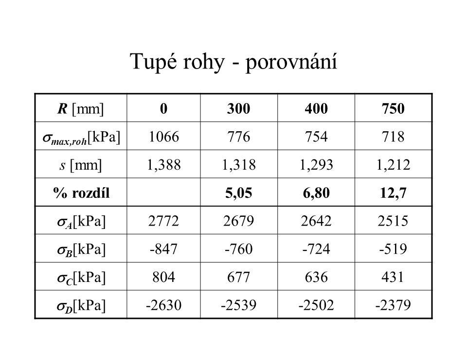 Tupé rohy - porovnání R [mm] 300 400 750 smax,roh[kPa] 1066 776 754